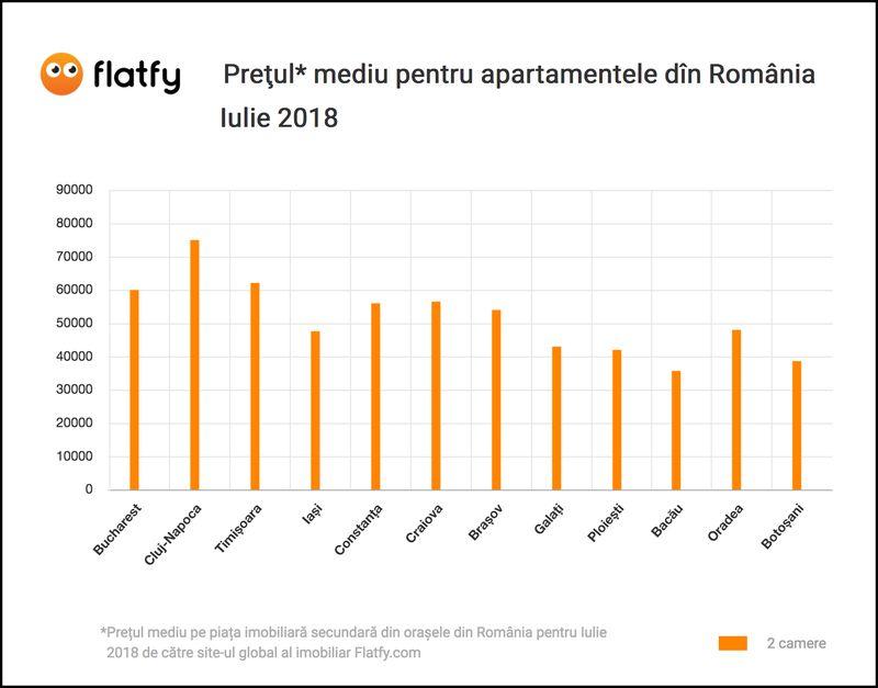 Flatfy.ro - alege repede si usor dintre ofertele de imobiliare de pe piata Romaniei