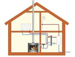 Oferte Instalatii termice